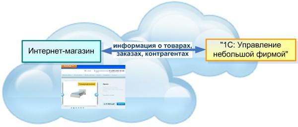 Интернет интеграция с 1С